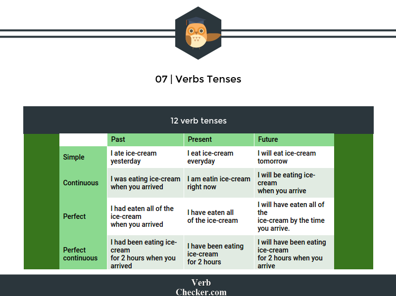 verbs tenses example